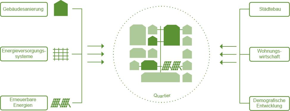 Abbildung KlimaQuartier